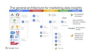 marketing data insighjts