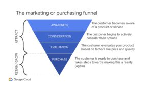 Marketing or purchasing funnel