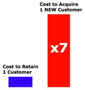 retaincustomer vs newcustomer